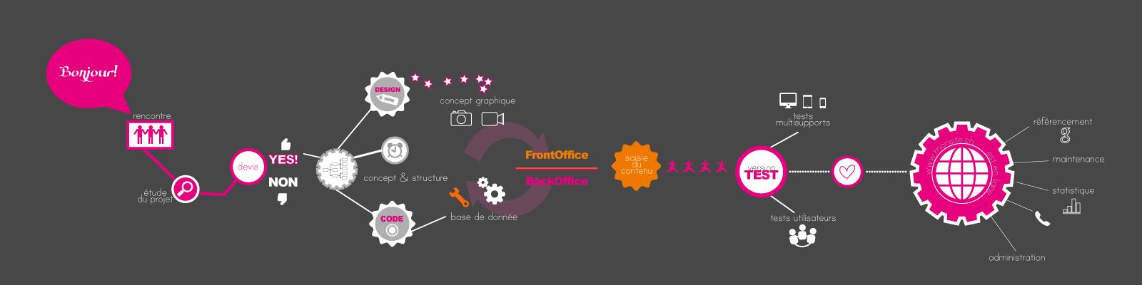 agence web Genève, créer les site internet avec WordPress et Presta shop